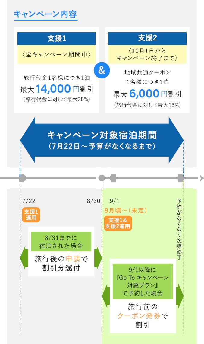 予算 Goto キャンペーン かつてない予算額1.3兆円、新型コロナ収束時の観光市場回復を後押し「Go To